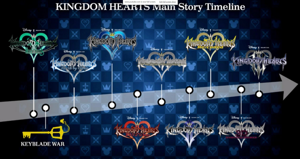 Kingdom Hearts main story timeline